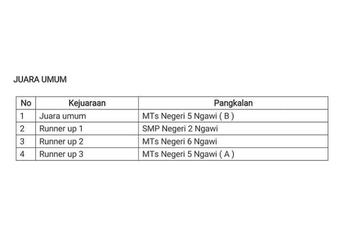 Pramuka SMPN 2 Ngawi raih Runner Up 1 dalam Winscout Smasa Challenge